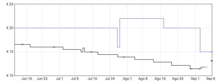 Grafica Estantería de ducha 2 niveles a 7,99€ en Amazon