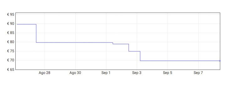 Grafica Freidora sin aceite 3.6 litros a 49,77€ en Amazon