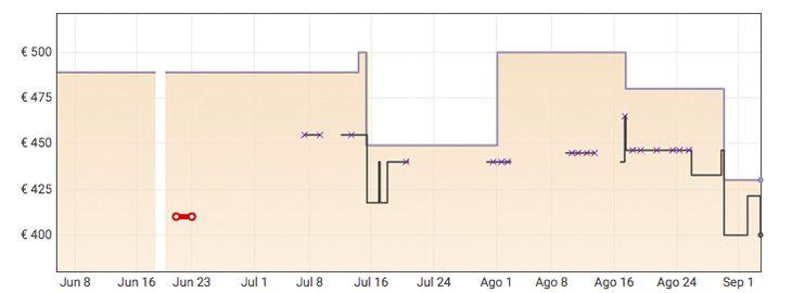 Grafica Lenovo IdeaPad 3 por 429,99€ en Amazon