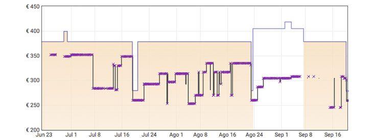 Grafica Monitor curvo ultrapanorámico 34 Samsung por 279€ en Amazon