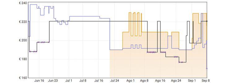 Grafica Monitor gaming Lenovo G25 a 169,99€ en Amazon