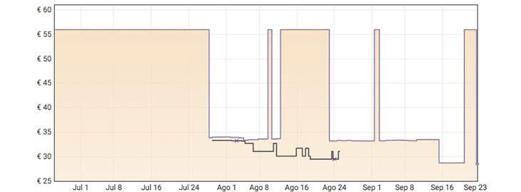 Grafica Pendientes de plata Pandora a 28,50€ en Amazon