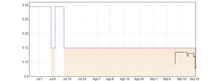 Grafica Pesas de lastre Reebok a 8,65€ en Amazon