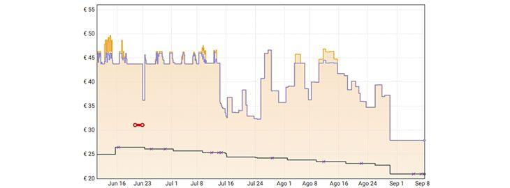 Grafica Pizarra blanca magnética a 27,91€ en Amazon