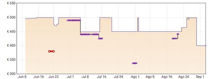Grafica Portátil Asus VivoBook 15 a 399,99€ en Amazon