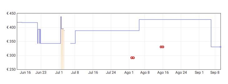 Grafica Portátil CHUWI GemiBook 14 a 330€ en Amazon
