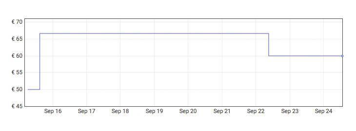 Grafica Pulidora de coche eléctrica a 35,99€ en Amazon