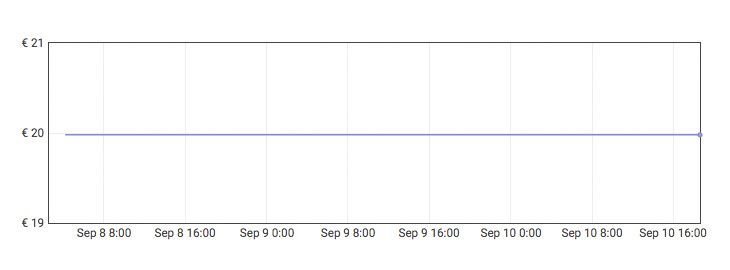 Grafica Rociador de espuma para manguera a 9,99€ en Amazon