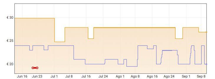 Grafica Satisfyer Pro Penguin Next Generation a 20€ en Amazon