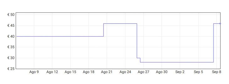 Grafica Soplador de hojas eléctrico 27,59€ en Amazon