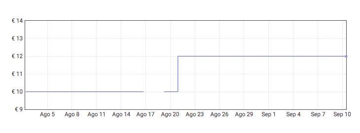 Grafica Soporte móvil magnético para coche por 5,99€ en Amazon