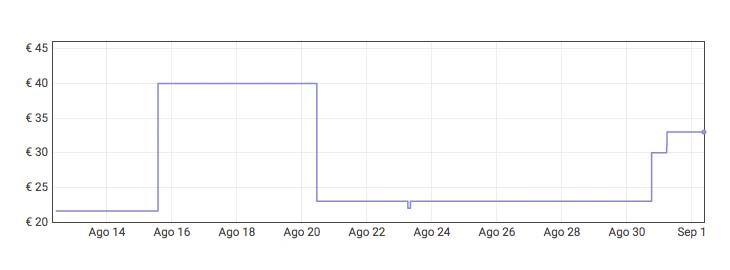 Grafica Compresor de aire para coche Autlead C2 por 19,79€ en AmazonGrafica Compresor de aire para coche Autlead C2 por 19,79€ en Amazon