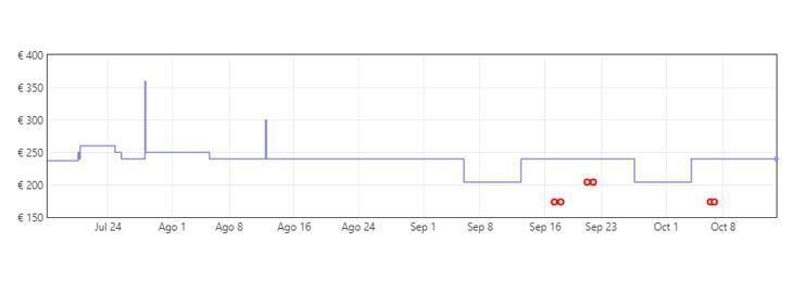 Grafica Aspirador inalámbrico Dreame T10 a solo 169,99€ por Amazon