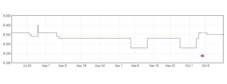 Grafica Aspiradora inalámbrica Dreame T20 por 204,99€ en Amazon