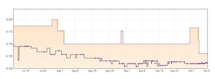 Grafica uriculares gaming inalámbricos Razer Blackshark V2 Pro a 129,99€ en Amazon