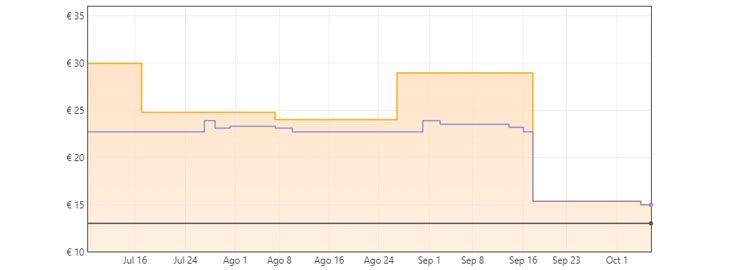Grafica Cascos gaming con jack 3,5 mm a 14,97€ en Amazon