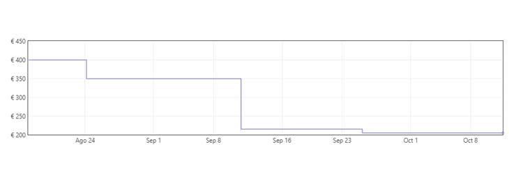 Grafica Hidrolimpiadora de gasolina por 174,99€ en Amazon