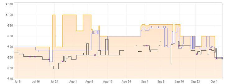 Grafica Kit amplificador de WiFi Devolo Magic 1 mini a 59,92€ en Amazon