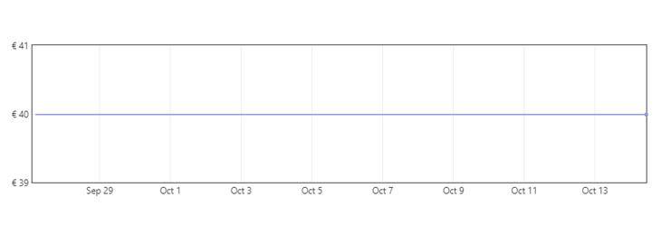 Grafica Limpiador de ventanas por solo 25,99€ en Amazon