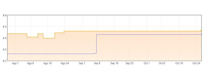 Grafica Pack 2 Enjuague bucal Listerine por 6,29€ en Amazon