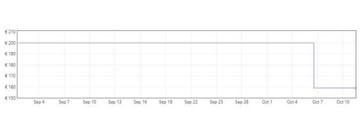 Grafica Silla de oficina de tela con soporte lumbar a 158,99€ en Amazon