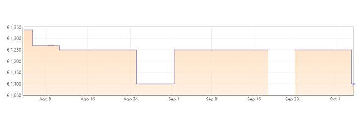 Grafica Ordenador gaming de sobremesa HP Omen a 1099€ en Amazon